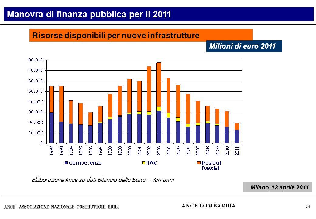 35 Elaborazione Ance su Bilancio dello Stato 2011 Bilancio di competenza Ripartizione della spesa La Manovra di finanza pubblica per il 2011 Valori in %  Forte indebolimento della capacità di infrastrutturazione  Penalizzata la componente più virtuosa della spesa  Le risorse per nuove infrastrutture rappresentano solo l'1,7% nel 2011 (2,2% nel 2009) ANCE LOMBARDIA Milano, 13 aprile 2011