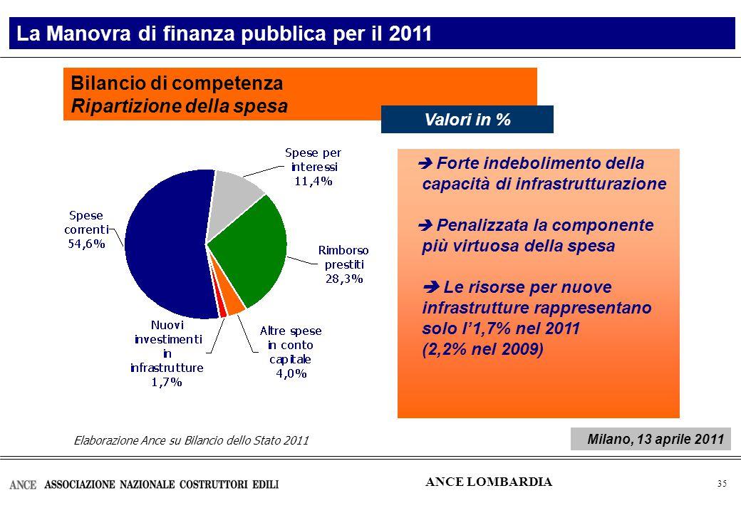 36 La Manovra di finanza pubblica per il 2011 ANCE LOMBARDIA Milano, 13 aprile 2011
