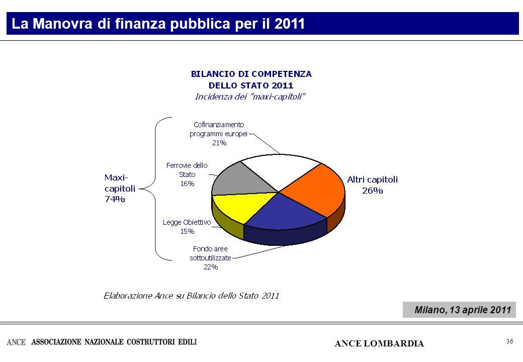 37 Anni Importo Var.% rispetto all anno precedente 2007 183.777,6 2008 183.777,6- 2009 143.399,0-22,0 2010 112.582,2-21,5 2011 46.005,2-59,1 Elaborazione Ance su Bilancio dello Stato - vari anni Stanziamenti per i Provveditorati alle opere pubbliche Manovra di finanza pubblica per il 2011 Migliaia di euro ANCE LOMBARDIA Milano, 13 aprile 2011