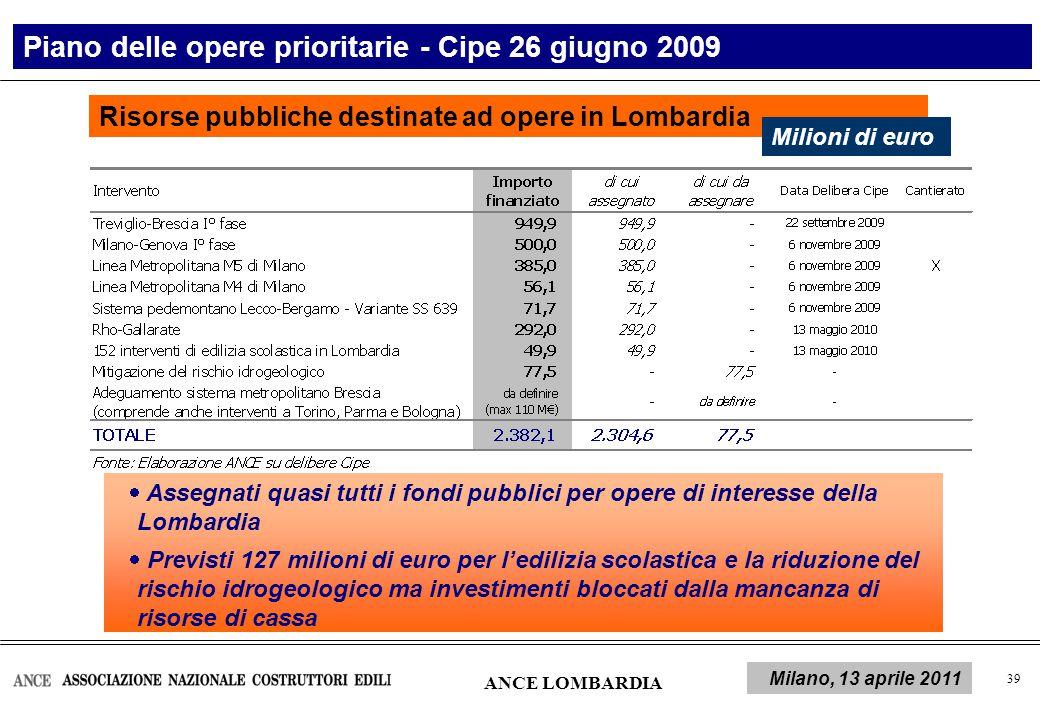 40 Le risorse per le infrastrutture Bloccate da mesi le risorse dei programmi di opere medio-piccole Importo in milioni di euro ANCE LOMBARDIA Milano, 13 aprile 2011