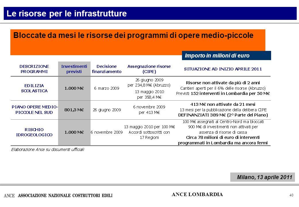 41 Le risorse per le infrastrutture nel Centro-Nord – Periodo 2007-2013 Programma nazionale Nessun programma Fondo per le aree sottoutilizzate (Fas Fondo per le aree sottoutilizzate (Fas) Fondi strutturali comunitari Programmi regionali 2,2 miliardi di euro Programma nazionale 1,4 miliardi di euro Programmi regionali 2,6 miliardi di euro 6,2 miliardi di euro Totale: 6,2 miliardi di euro di investimenti in infrastrutture e costruzioni di cui 4,8 miliardi di euro gestiti a livello regionale Questi fondi sono però una parte dei finanziamenti destinati a programmi di più ampia dimensione finanziaria 1,4 4,8 ANCE LOMBARDIA Milano, 13 aprile 2011