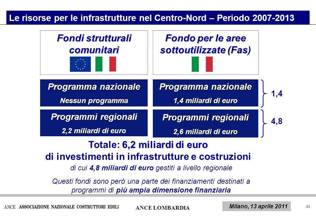 42 Il quadro delle risorse: le risorse per infrastrutture gestite a livello regionale nel Centro Nord ANCE LOMBARDIA Milano, 13 aprile 2011