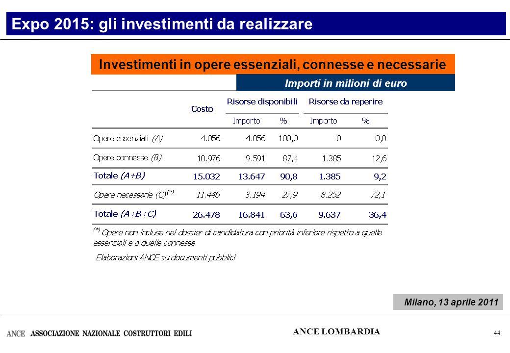 45 Expo 2015: gli investimenti da realizzare ANCE LOMBARDIA Opere essenziali: gare d'appalto da pubblicare entro il 2011 Importi in milioni di euro Milano, 13 aprile 2011
