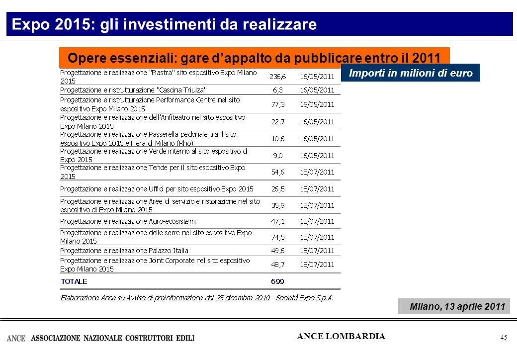 46 Expo 2015: gli investimenti da realizzare ANCE LOMBARDIA Le principali opere infrastrutturali Importi in milioni di euro Milano, 13 aprile 2011