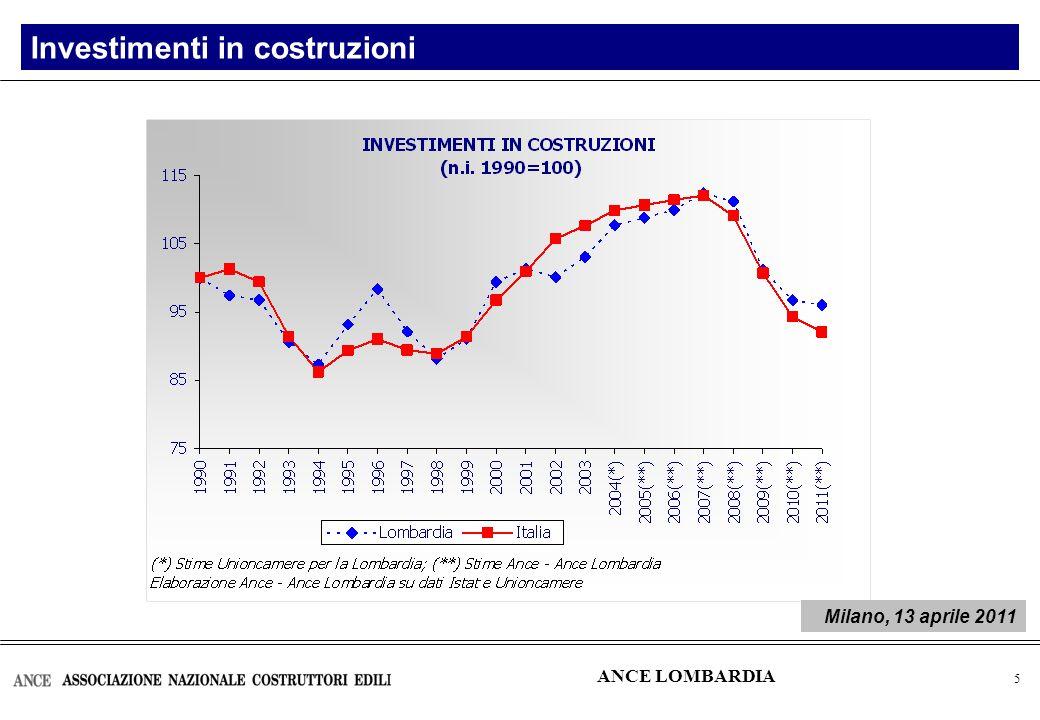 6 Edilizia residenziale: Permessi di costruire in Italia Abitazioni (nuove e ampliamenti) Numero Var.% 2009-2005 -41% ANCE LOMBARDIA Milano, 13 aprile 2011