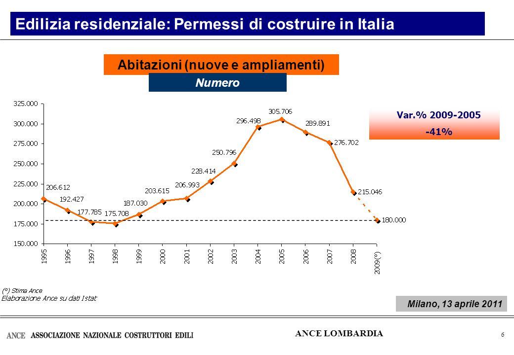 7 Edilizia residenziale: Permessi di costruire in Lombardia Abitazioni (nuove e ampliamenti) Numero Var.% 2009-2005 -41,1% ANCE LOMBARDIA Milano, 13 aprile 2011