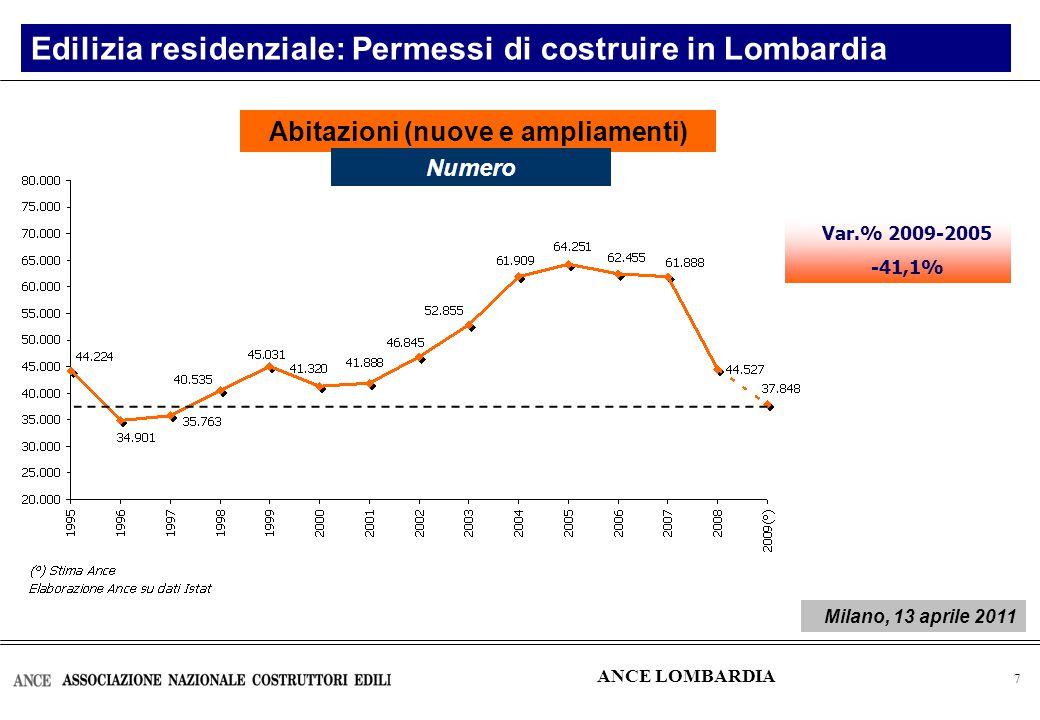 8 Investimenti in costruzioni – Anno 2010 2010: il peso dei singoli comparti Composizione % Lombardia Italia ANCE LOMBARDIA Fonte: Ance – Ance Lombardia Milano, 13 aprile 2011