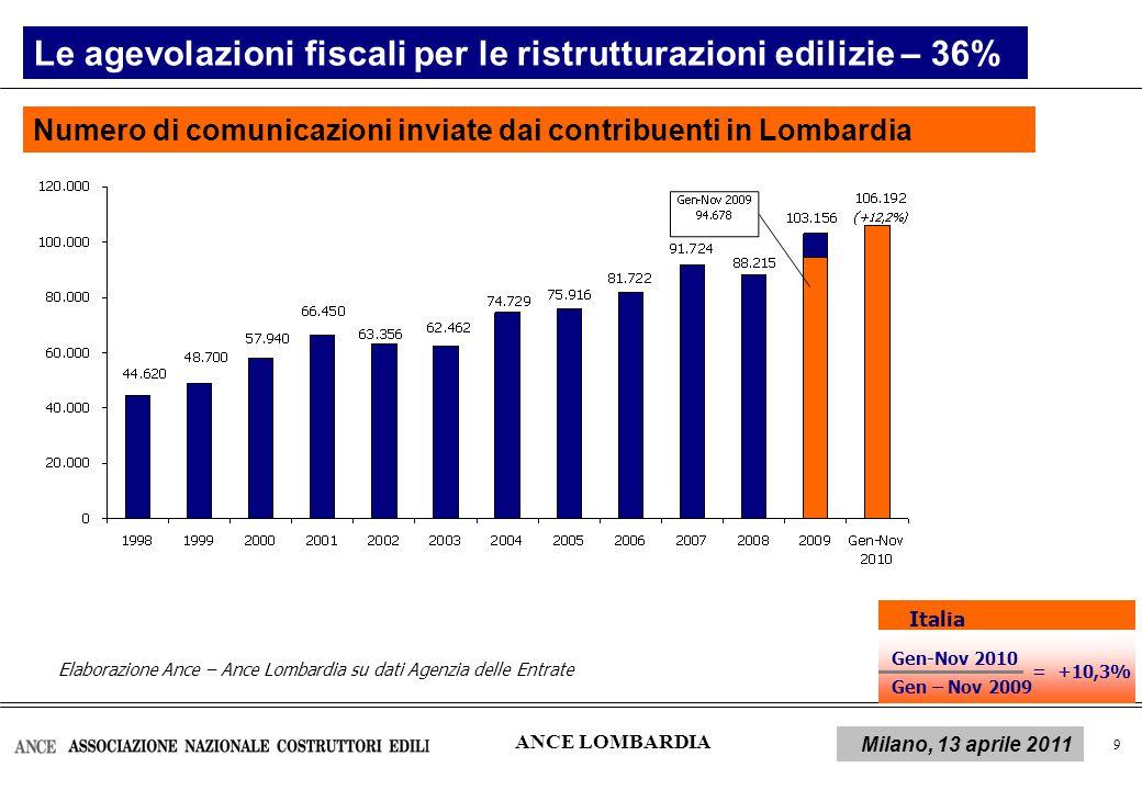 10 L'impatto della crisi sui livelli occupazionali del settore In Lombardia, in media, nel 2010, gli occupati nelle costruzioni sono stati 334.000, il 17,3% del totale occupati nelle costruzioni rilevati a livello nazionale (dati Istat).