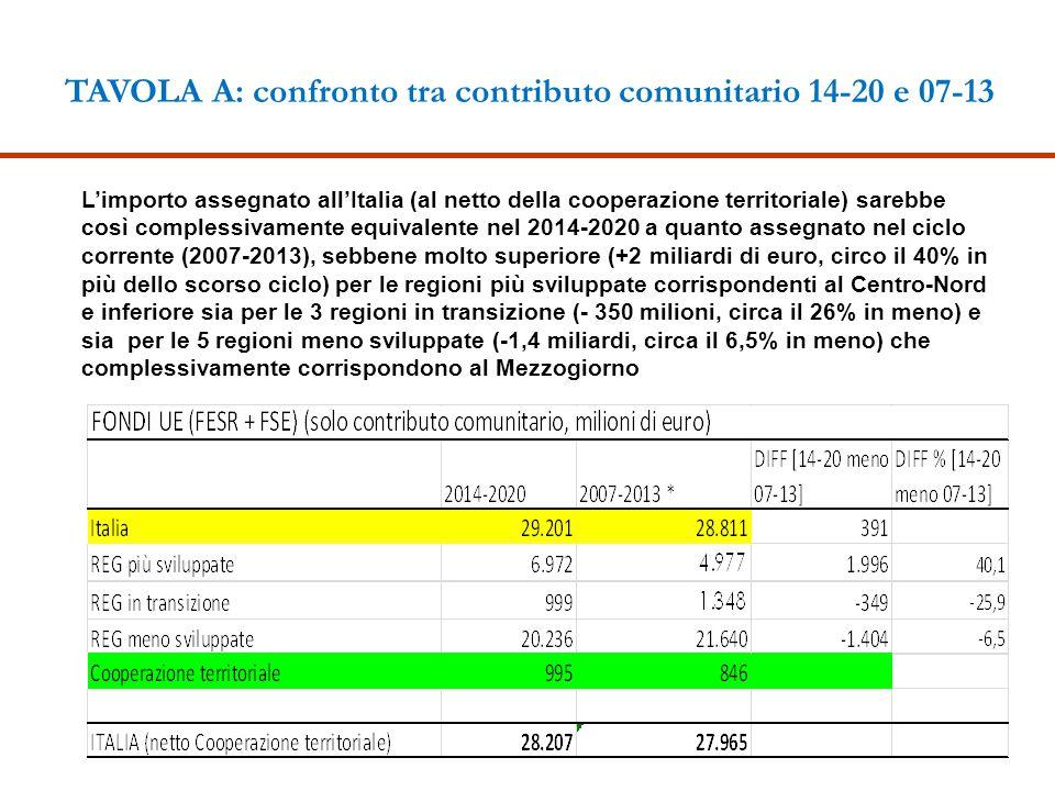 TAVOLA A: confronto tra contributo comunitario 14-20 e 07-13 L'importo assegnato all'Italia (al netto della cooperazione territoriale) sarebbe così co