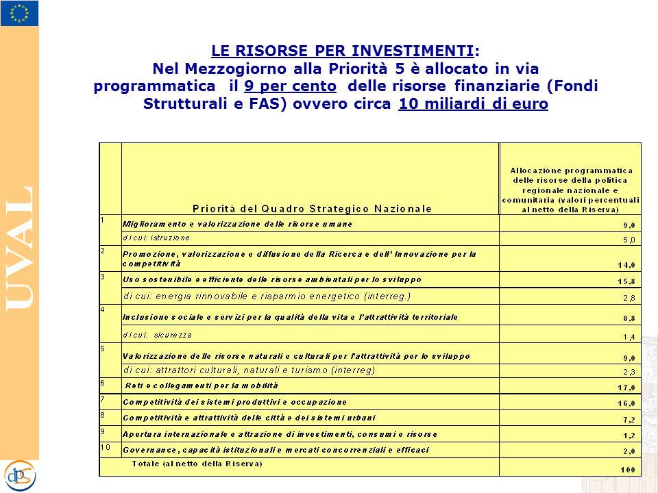LE RISORSE PER INVESTIMENTI: Nel Mezzogiorno alla Priorità 5 è allocato in via programmatica il 9 per cento delle risorse finanziarie (Fondi Strutturali e FAS) ovvero circa 10 miliardi di euro