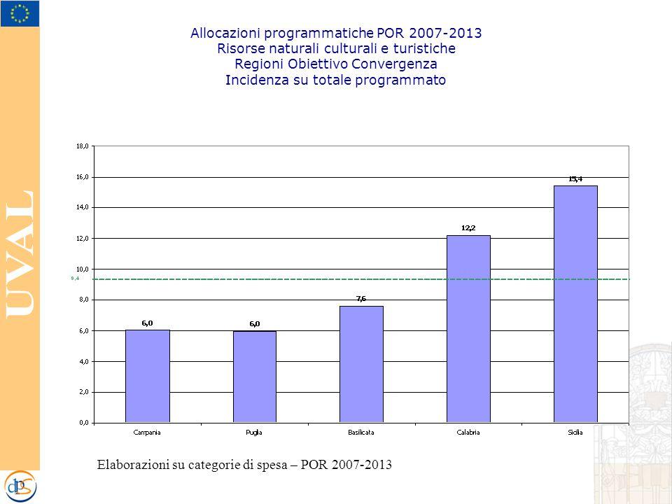 Allocazioni programmatiche POR 2007-2013 Risorse naturali culturali e turistiche Regioni Obiettivo Convergenza Incidenza su totale programmato Elaborazioni su categorie di spesa – POR 2007-2013