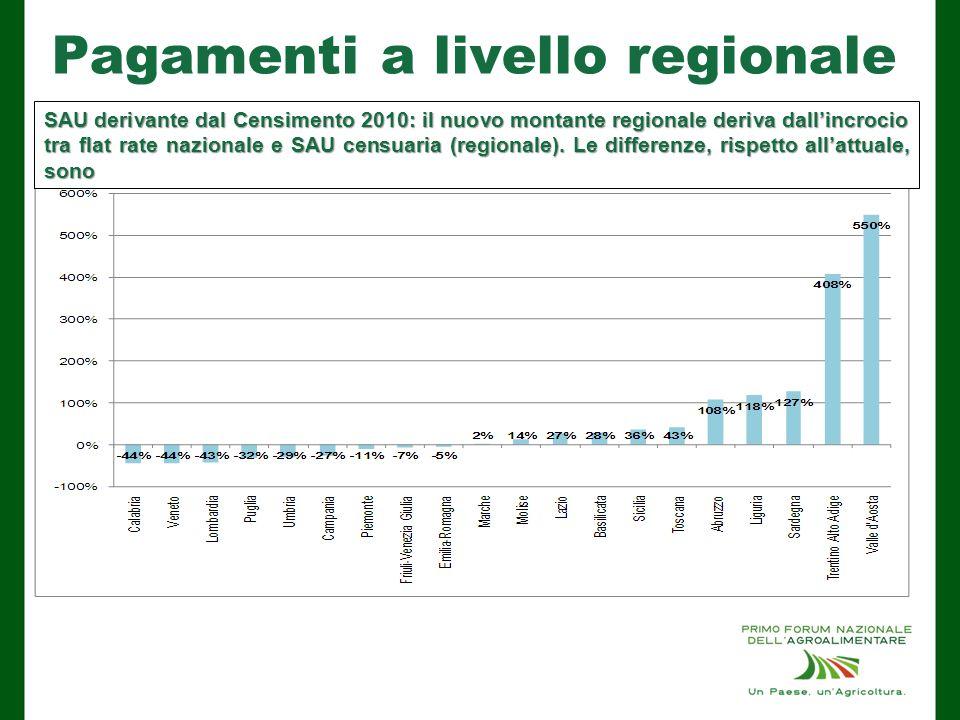 Pagamenti a livello regionale SAU derivante dal Censimento 2010: il nuovo montante regionale deriva dall'incrocio tra flat rate nazionale e SAU censuaria (regionale).