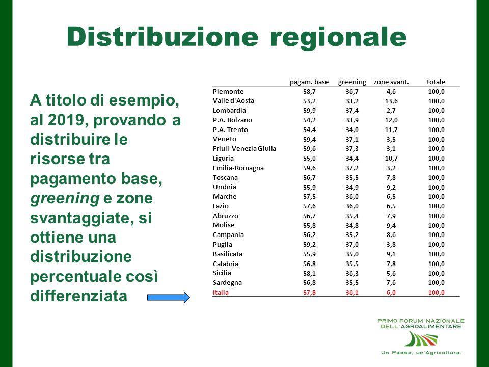 Distribuzione regionale A titolo di esempio, al 2019, provando a distribuire le risorse tra pagamento base, greening e zone svantaggiate, si ottiene una distribuzione percentuale così differenziata pagam.