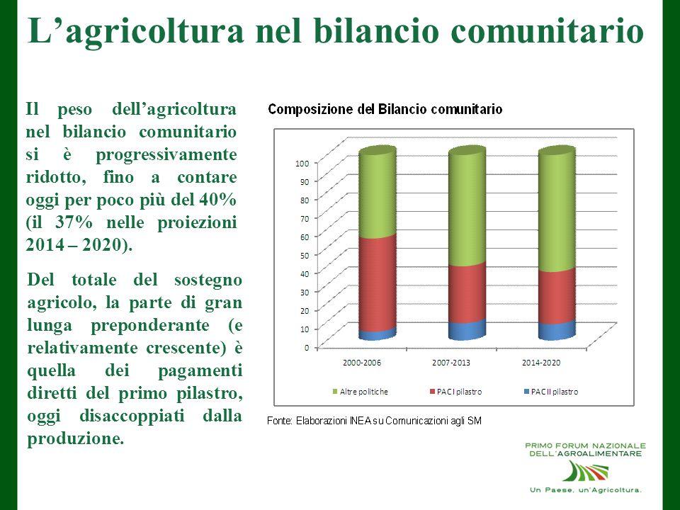 L'agricoltura nel bilancio comunitario Il peso dell'agricoltura nel bilancio comunitario si è progressivamente ridotto, fino a contare oggi per poco più del 40% (il 37% nelle proiezioni 2014 – 2020).