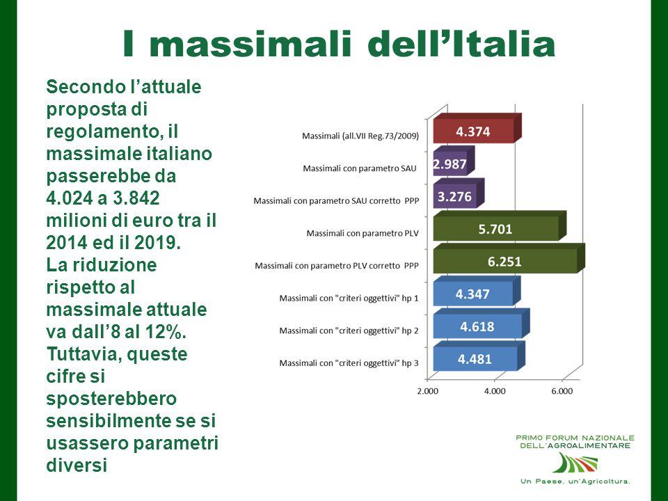 I massimali dell'Italia Secondo l'attuale proposta di regolamento, il massimale italiano passerebbe da 4.024 a 3.842 milioni di euro tra il 2014 ed il 2019.