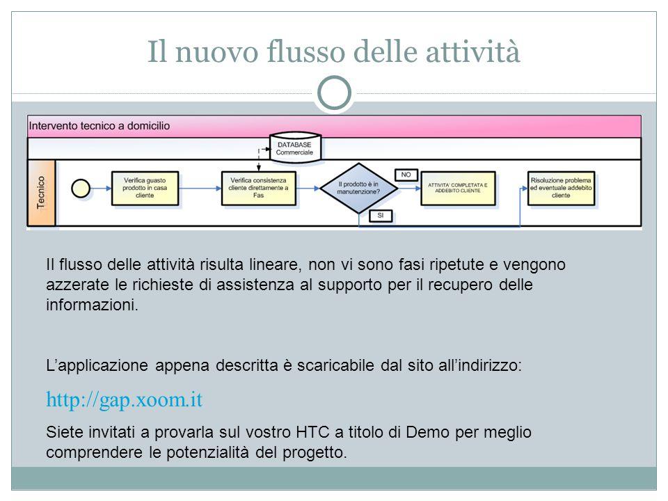 Il nuovo flusso delle attività Il flusso delle attività risulta lineare, non vi sono fasi ripetute e vengono azzerate le richieste di assistenza al supporto per il recupero delle informazioni.