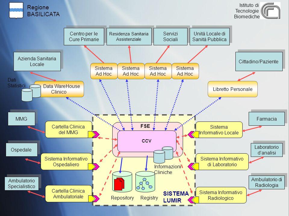 Regione BASILICATA Istituto di Tecnologie Biomediche RegistryRepository Centro per le Cure Primarie Azienda Sanitaria Locale Residenza Sanitaria Assis
