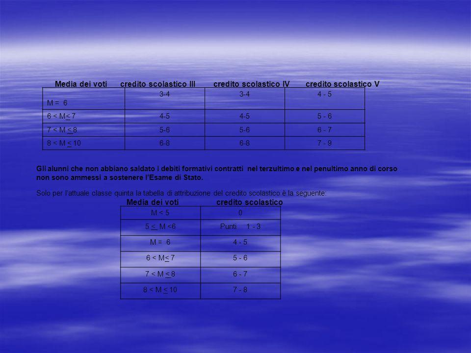 Media dei voti credito scolastico III credito scolastico IV credito scolastico V M = 6 3-4 4 - 5 6 < M< 74-5 5 - 6 7 < M < 85-6 6 - 7 8 < M < 106-8 7