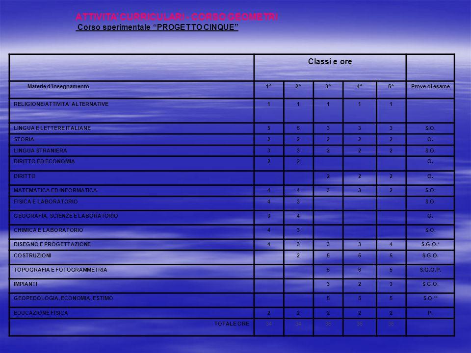 """ATTIVITA' CURRICULARI - CORSO GEOMETRI Corso sperimentale """"PROGETTO CINQUE"""" Classi e ore Materie d'insegnamento1^2^3^4^5^Prove di esame RELIGIONE/ATTI"""