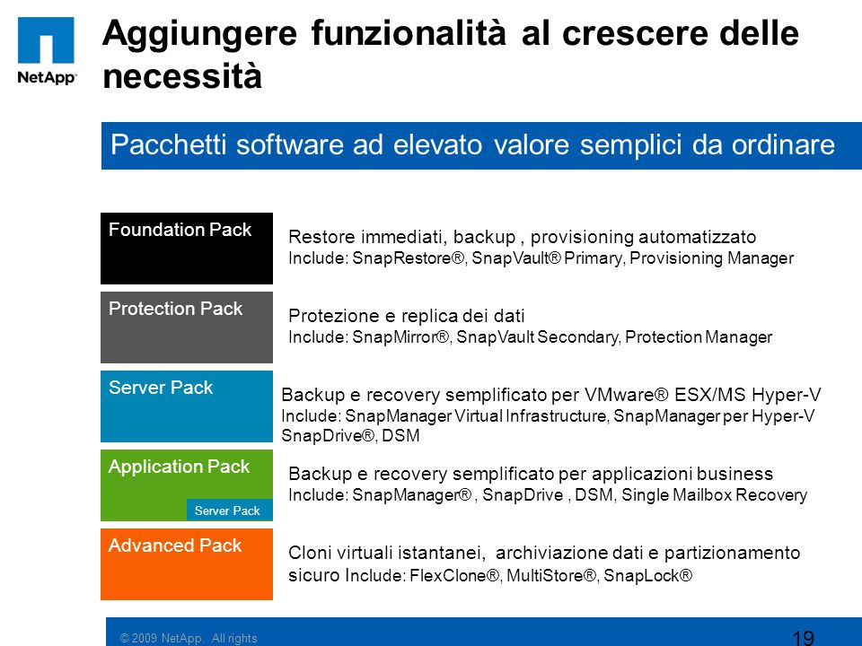 © 2009 NetApp. All rights reserved. 19 Aggiungere funzionalità al crescere delle necessità Foundation Pack Restore immediati, backup, provisioning aut