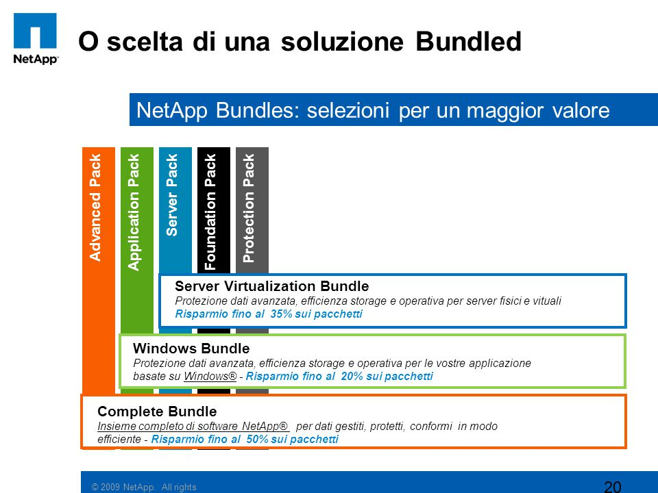 © 2009 NetApp. All rights reserved. O scelta di una soluzione Bundled 20 Advanced PackProtection PackApplication PackServer PackFoundation Pack NetApp