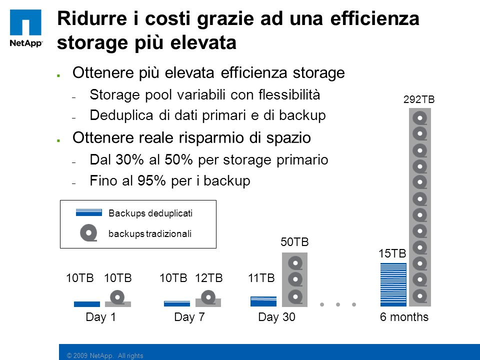© 2009 NetApp. All rights reserved.  Ottenere più elevata efficienza storage – Storage pool variabili con flessibilità – Deduplica di dati primari e
