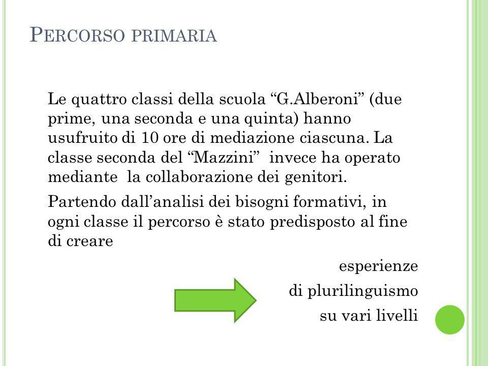 """P ERCORSO PRIMARIA Le quattro classi della scuola """"G.Alberoni"""" (due prime, una seconda e una quinta) hanno usufruito di 10 ore di mediazione ciascuna."""
