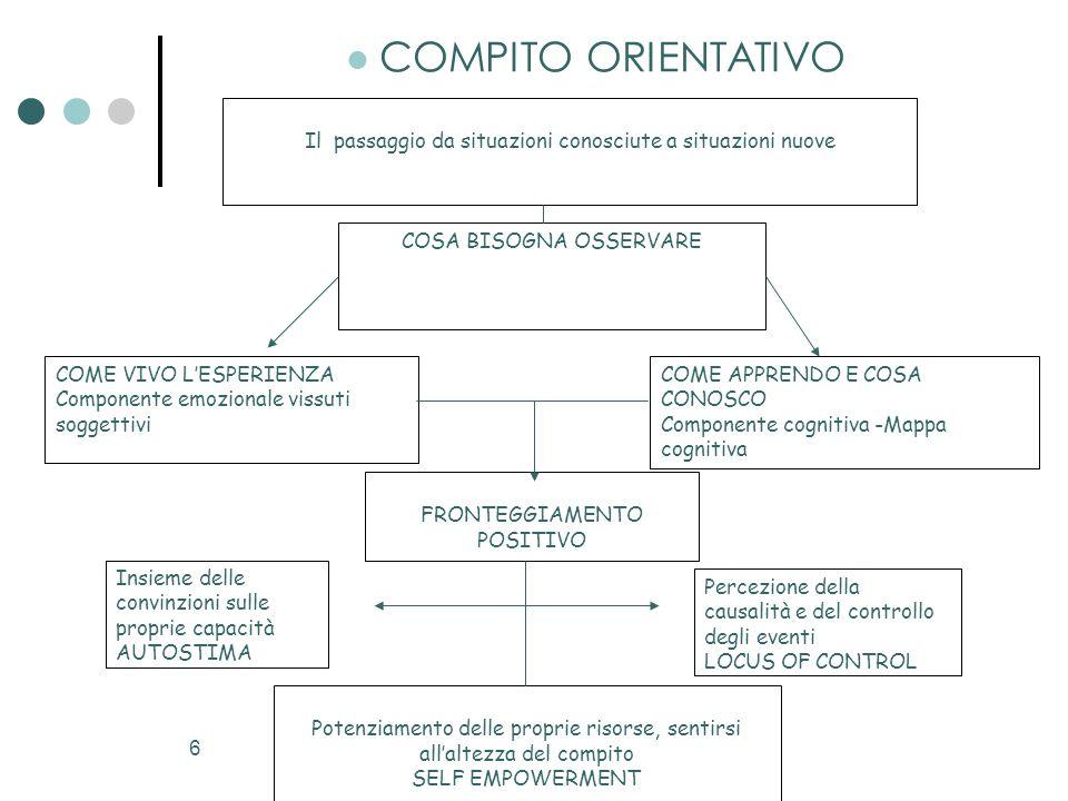 7  Competenze  Attitudini  Caratteristiche  Risorse  Interessi ESPLORAZIONE DELLE RISORSE PERSONALI AREE DI MIGLIORAMENTO E DI CONSOLIDAMENTO ANALISI RISORSE ESTERNE  Opportunità formative  Professioni  Mercato del lavoro  Tecniche di ricerca COSTRUZIONE DEL PROGETTO INDIVIDUALE POTENZIALE INDIVIDUALE
