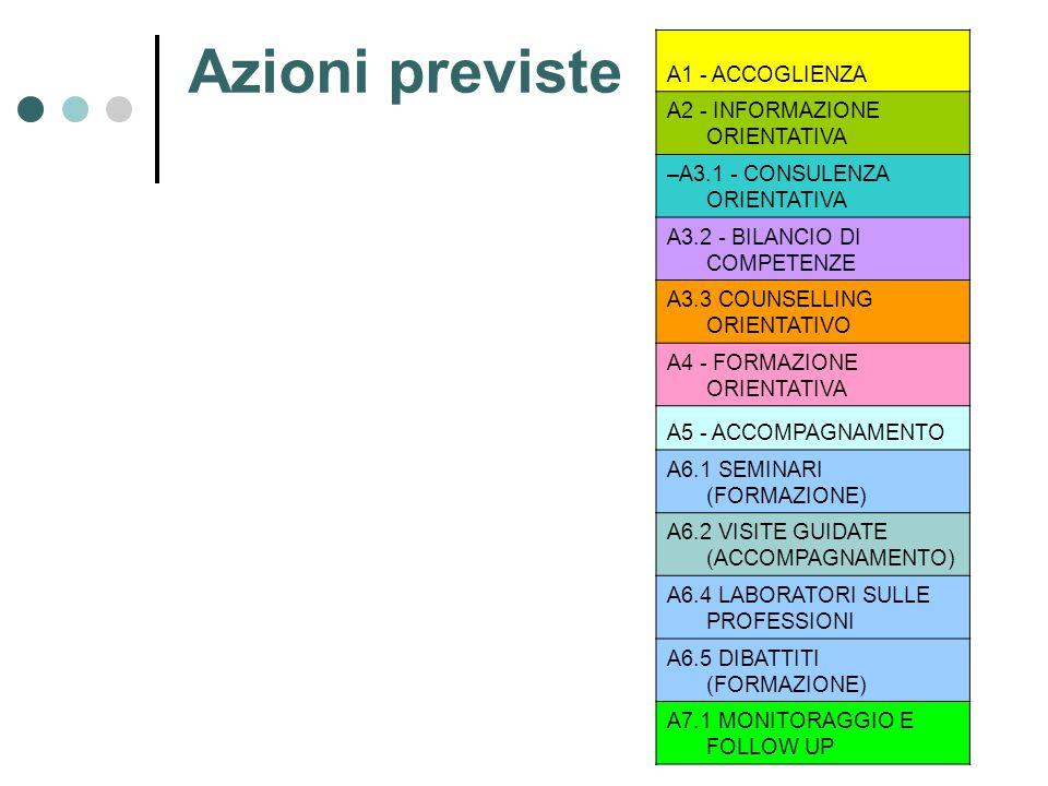 Sportelli scuola - lavoro Anno 2010-2011 - 1^ Annualità Azioni di orientamento da realizzare ed erogare nell'ambito di sportelli scuola/lavoro istituiti presso gli Istituti Secondari Tecnici e Professionali