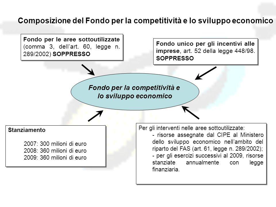 Composizione del Fondo per la competitività e lo sviluppo economico Fondo per le aree sottoutilizzate (comma 3, dell'art.