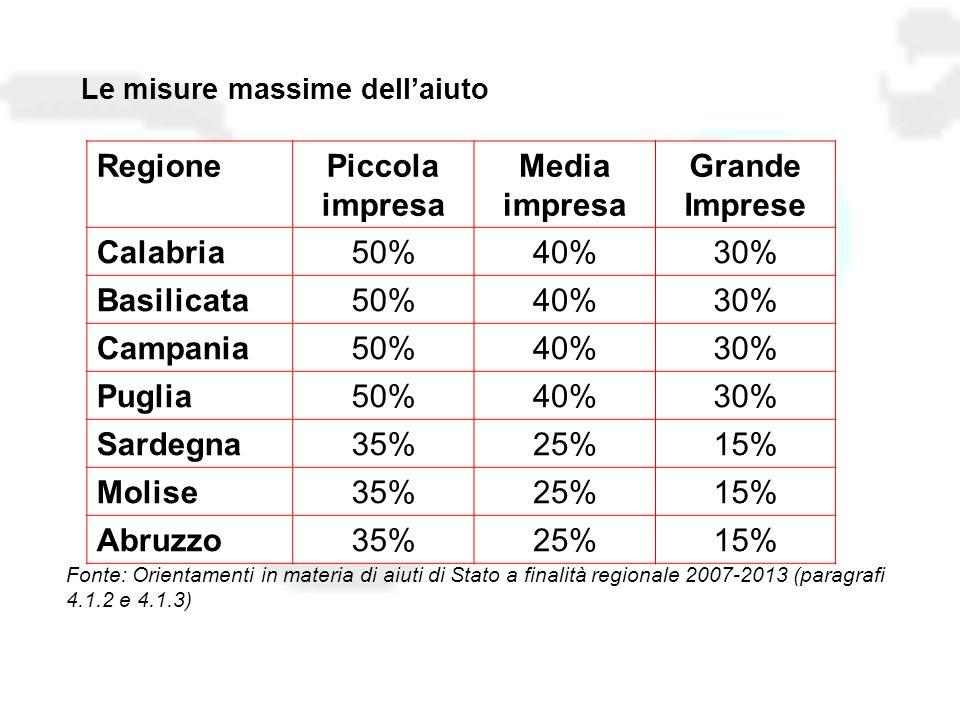 RegionePiccola impresa Media impresa Grande Imprese Calabria50%40%30% Basilicata50%40%30% Campania50%40%30% Puglia50%40%30% Sardegna35%25%15% Molise35%25%15% Abruzzo35%25%15% Le misure massime dell'aiuto Fonte: Orientamenti in materia di aiuti di Stato a finalità regionale 2007-2013 (paragrafi 4.1.2 e 4.1.3)