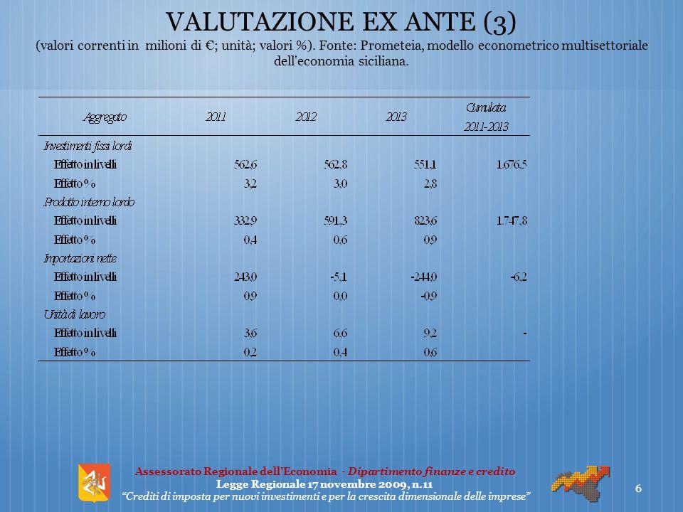 VALUTAZIONE EX ANTE (3) (valori correnti in milioni di €; unità; valori %). Fonte: Prometeia, modello econometrico multisettoriale dell'economia sicil