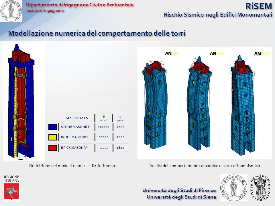 RiSEM Rischio Sismico negli Edifici Monumentali Università degli Studi di Firenze Università degli Studi di Siena Università degli Studi di Firenze Università degli Studi di Siena Modellazione numerica del comportamento delle torri Definizione dei modelli numerici di riferimento STONE MASONRY 1100002400 INFILL MASONRY 100002000 BRICK MASONRY 300001800 MATERIALS E [kg/cm 2 ] γ [kgf/m 3 ] Analisi del comportamento dinamico e sotto azione sismica Dipartimento di Ingegneria Civile e Ambientale Facoltà di Ingegneria Dipartimento di Ingegneria Civile e Ambientale Facoltà di Ingegneria