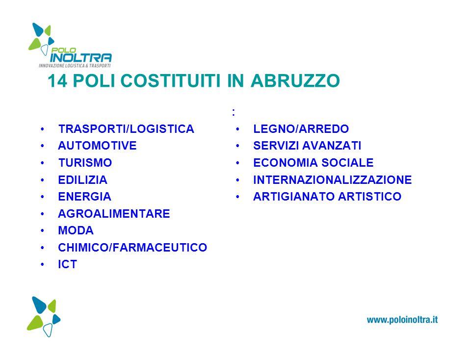 14 POLI COSTITUITI IN ABRUZZO : TRASPORTI/LOGISTICA AUTOMOTIVE TURISMO EDILIZIA ENERGIA AGROALIMENTARE MODA CHIMICO/FARMACEUTICO ICT LEGNO/ARREDO SERVIZI AVANZATI ECONOMIA SOCIALE INTERNAZIONALIZZAZIONE ARTIGIANATO ARTISTICO