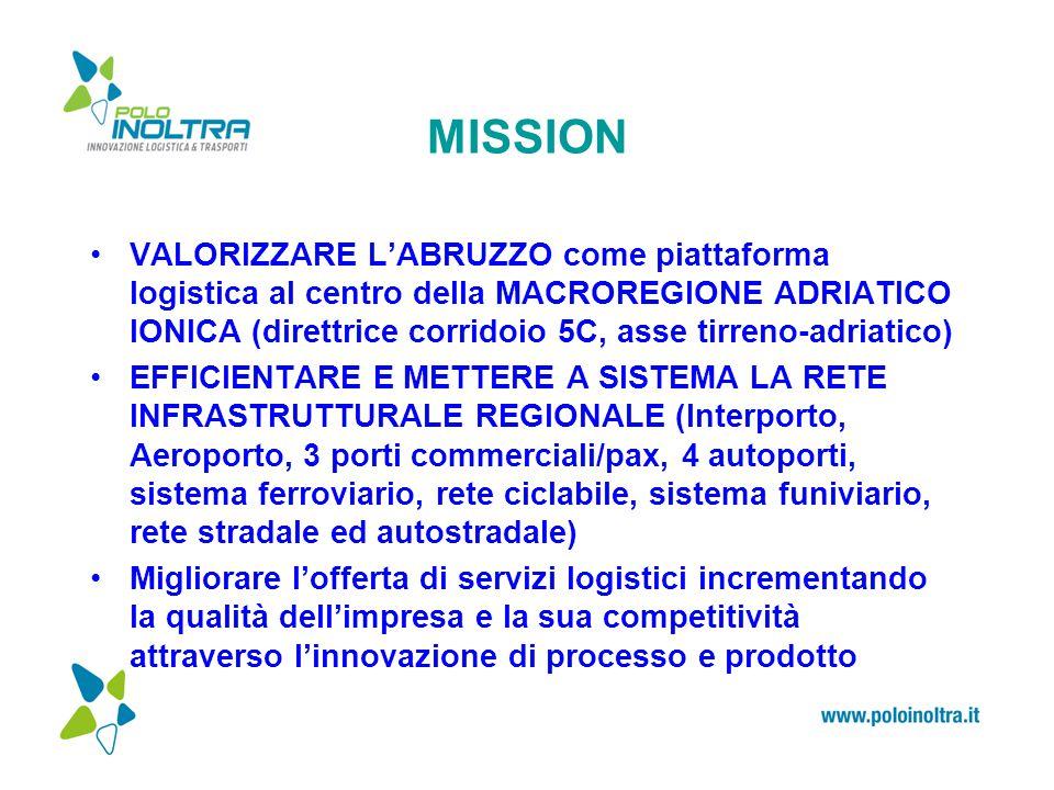 MISSION VALORIZZARE L'ABRUZZO come piattaforma logistica al centro della MACROREGIONE ADRIATICO IONICA (direttrice corridoio 5C, asse tirreno-adriatico) EFFICIENTARE E METTERE A SISTEMA LA RETE INFRASTRUTTURALE REGIONALE (Interporto, Aeroporto, 3 porti commerciali/pax, 4 autoporti, sistema ferroviario, rete ciclabile, sistema funiviario, rete stradale ed autostradale) Migliorare l'offerta di servizi logistici incrementando la qualità dell'impresa e la sua competitività attraverso l'innovazione di processo e prodotto