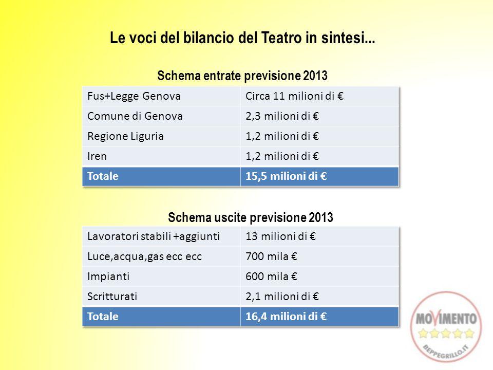 Le voci del bilancio del Teatro in sintesi... Schema entrate previsione 2013 Schema uscite previsione 2013