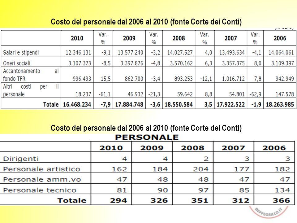 Costo del personale dal 2006 al 2010 (fonte Corte dei Conti)