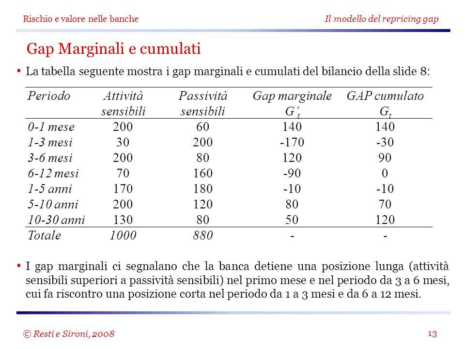 Rischio e valore nelle banche Il modello del repricing gap 13 Gap Marginali e cumulati La tabella seguente mostra i gap marginali e cumulati del bilan