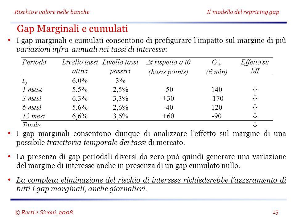 Rischio e valore nelle banche Il modello del repricing gap 15 Gap Marginali e cumulati I gap marginali e cumulati consentono di prefigurare l'impatto