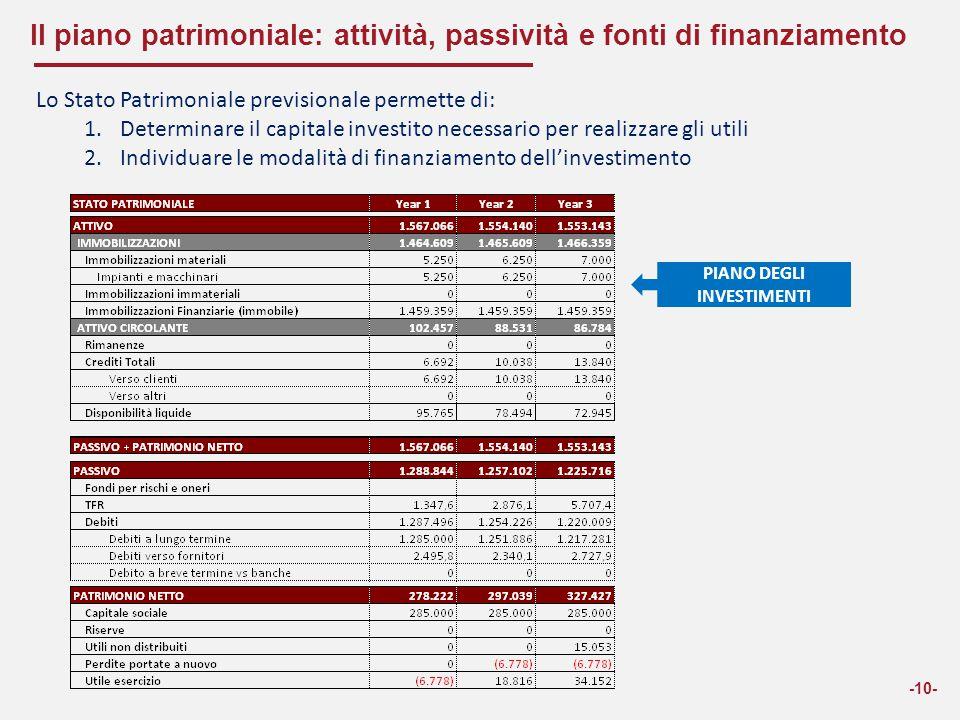Il piano patrimoniale: attività, passività e fonti di finanziamento -10- Lo Stato Patrimoniale previsionale permette di: 1.Determinare il capitale inv