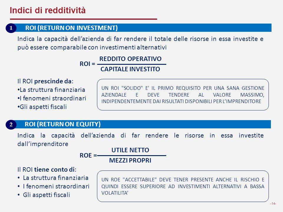 Indici di redditività -14- Indica la capacità dell'azienda di far rendere il totale delle risorse in essa investite e può essere comparabile con inves