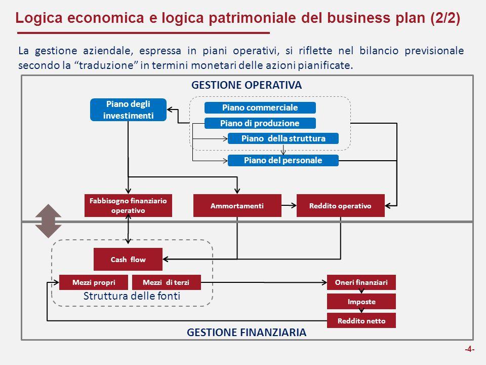 """-4- La gestione aziendale, espressa in piani operativi, si riflette nel bilancio previsionale secondo la """"traduzione"""" in termini monetari delle azioni"""