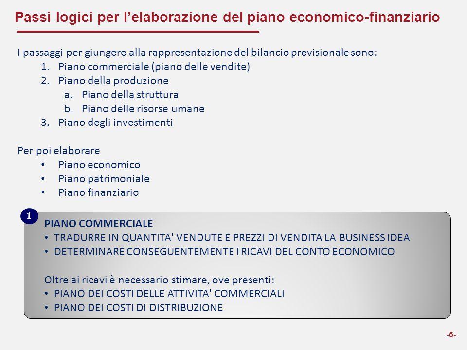 Passi logici per l'elaborazione del piano economico-finanziario -5- I passaggi per giungere alla rappresentazione del bilancio previsionale sono: 1.Pi
