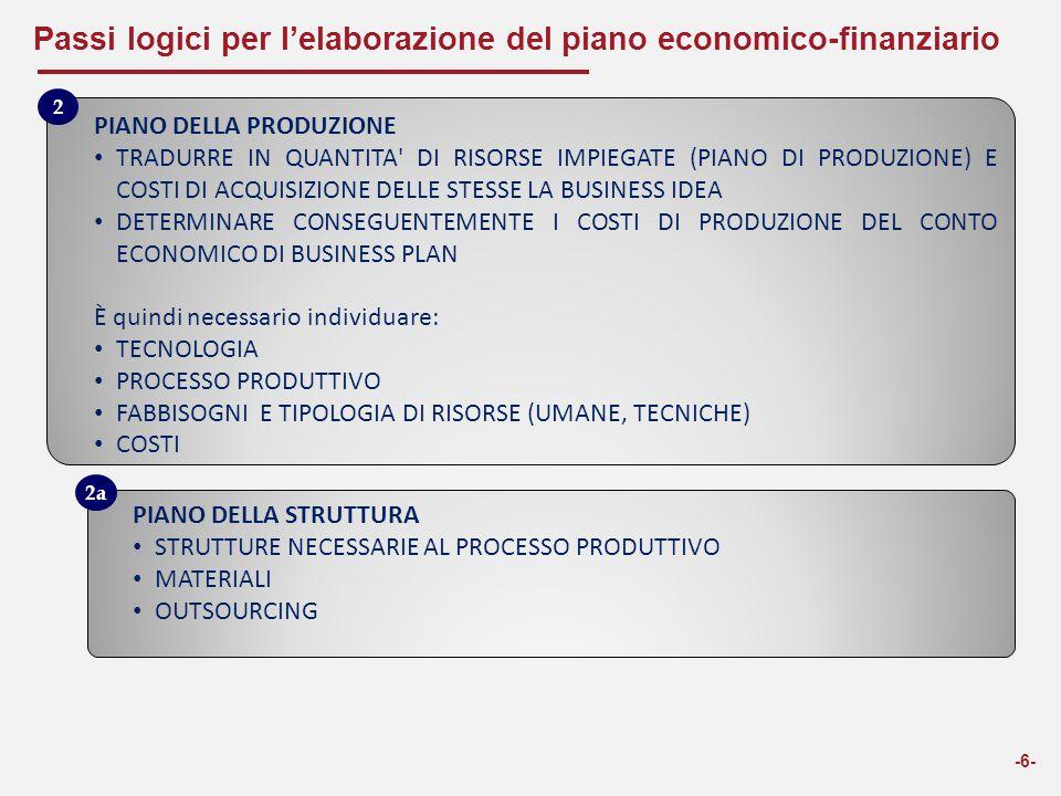 Passi logici per l'elaborazione del piano economico-finanziario -6- PIANO DELLA PRODUZIONE TRADURRE IN QUANTITA' DI RISORSE IMPIEGATE (PIANO DI PRODUZ
