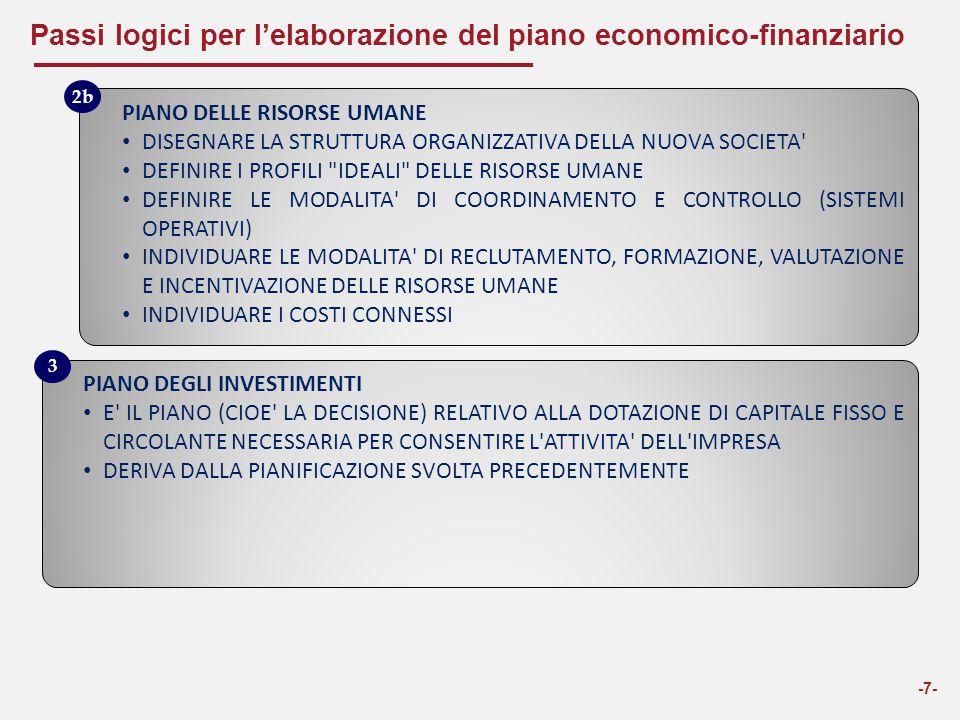 Passi logici per l'elaborazione del piano economico-finanziario -7- PIANO DELLE RISORSE UMANE DISEGNARE LA STRUTTURA ORGANIZZATIVA DELLA NUOVA SOCIETA