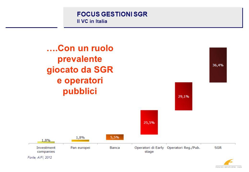 FOCUS GESTIONI SGR Il VC in Italia ….Con un ruolo prevalente giocato da SGR e operatori pubblici Fonte, AIFI, 2012