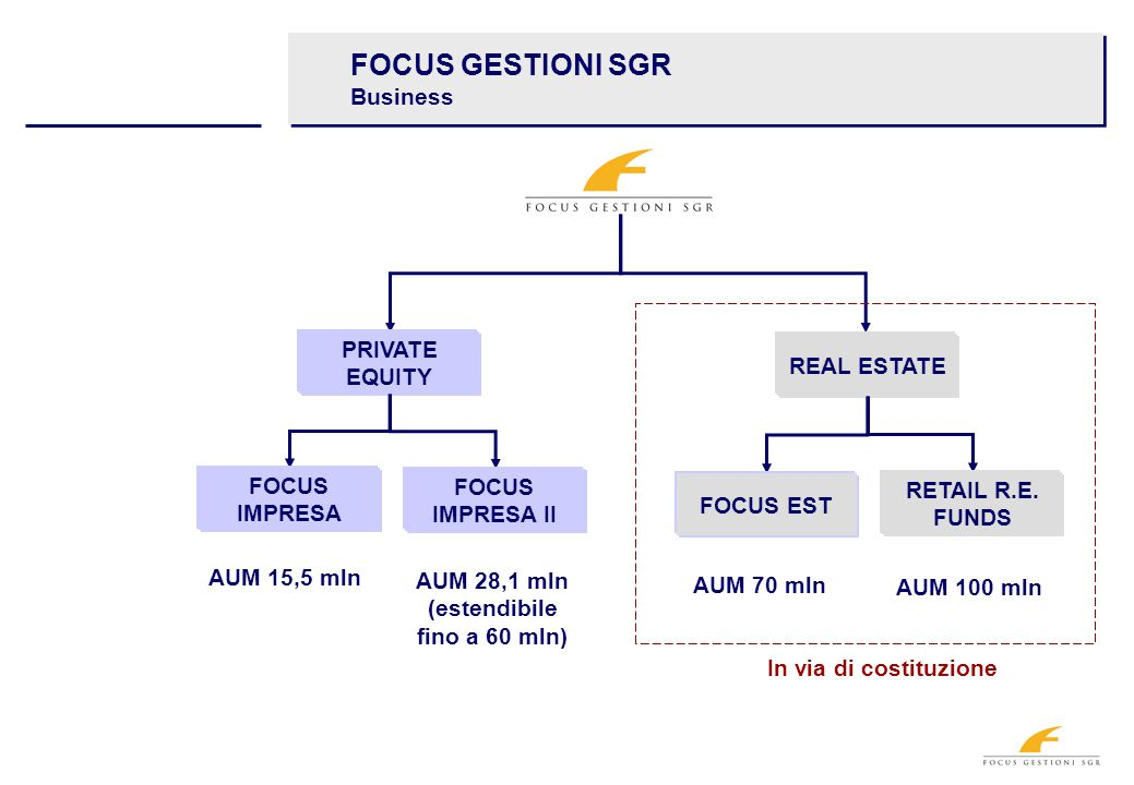 FOCUS GESTIONI SGR Business REAL ESTATE PRIVATE EQUITY FOCUS IMPRESA II FOCUS IMPRESA RETAIL R.E.