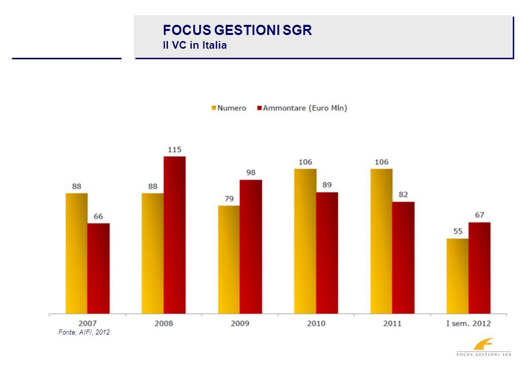 FOCUS GESTIONI SGR Il VC in Italia Fonte, AIFI, 2012