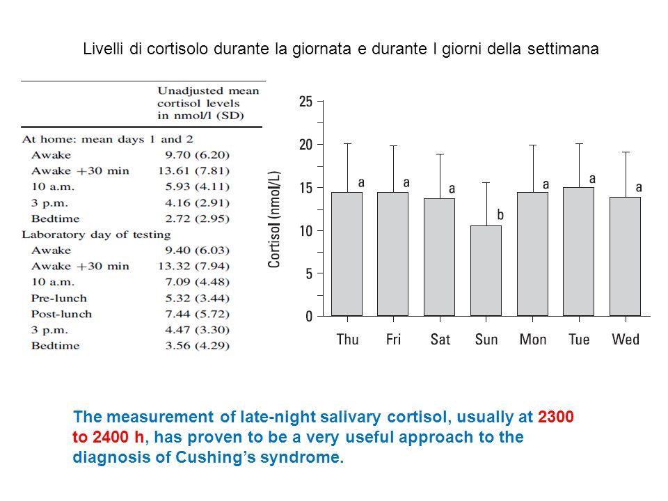 Livelli di cortisolo durante la giornata e durante I giorni della settimana The measurement of late-night salivary cortisol, usually at 2300 to 2400 h