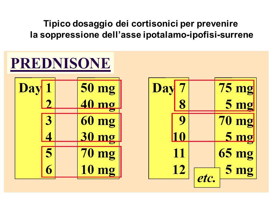 Tipico dosaggio dei cortisonici per prevenire la soppressione dell'asse ipotalamo-ipofisi-surrene